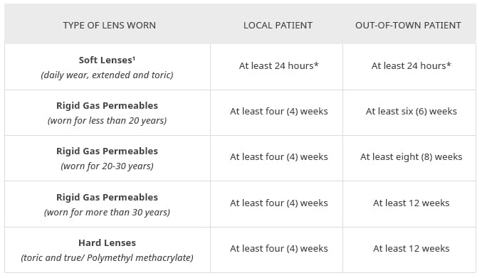 Removal of Contact Lenses Prior to the Pre-operative Evaluation and LASIK or PRK Surgery Appointments