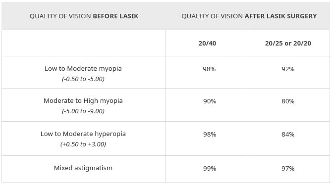 Comparison in Quality of Vision Prior to and Following LASIK Eye Surgery
